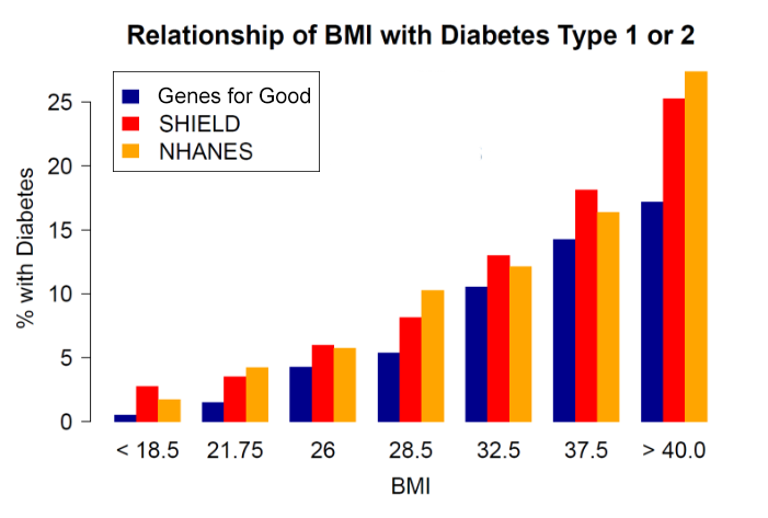 Relationship of BMI with Diabetes Type 1 or 2