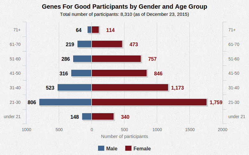 Genes For Good Participants by Gender and Age Group